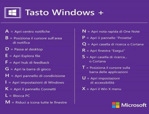 Scorciatoie da Tastiera Windows – combinazioni e abbreviazioni