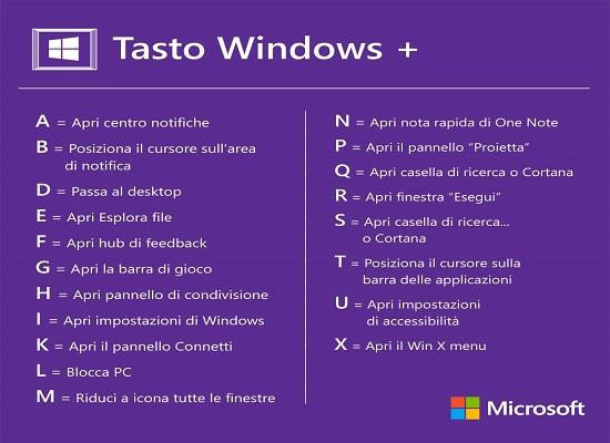 Scorciatoie da Tastiera Windows